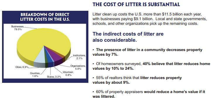The Costs of litter