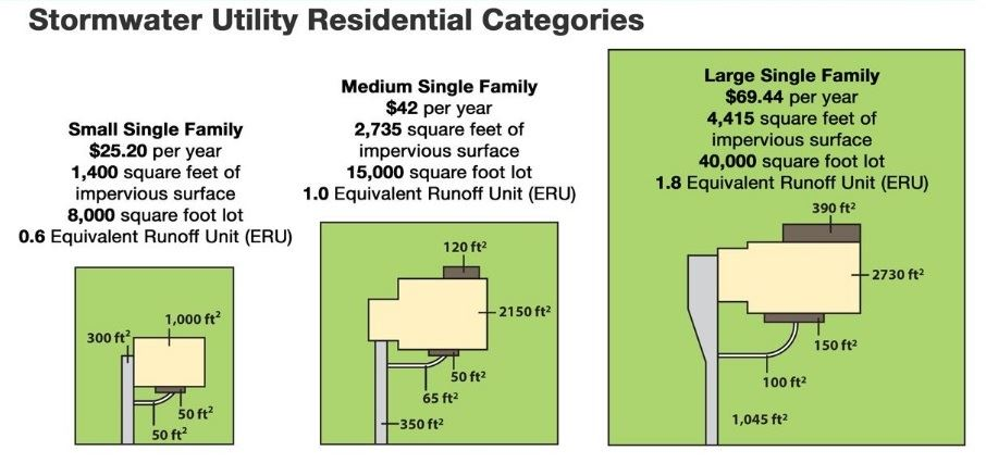 residential customers fee diagram