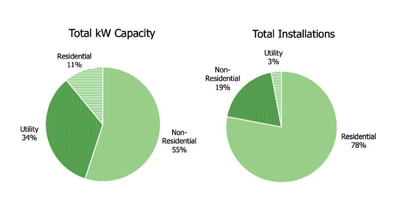 Total kW Capacity and Total Installations